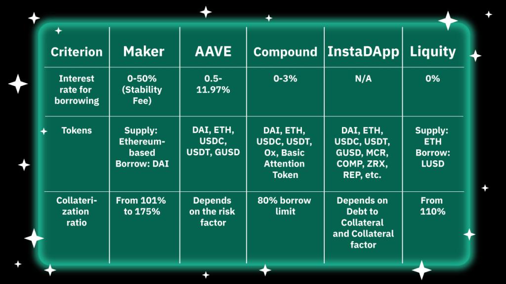 Top 5 lending platforms compared